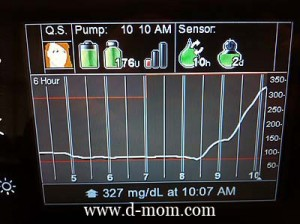 CGM Graph