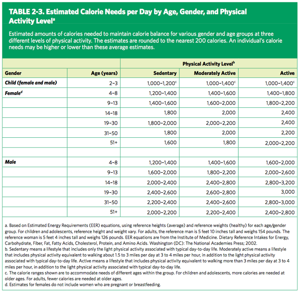Food-Guidelines-Table-2-3